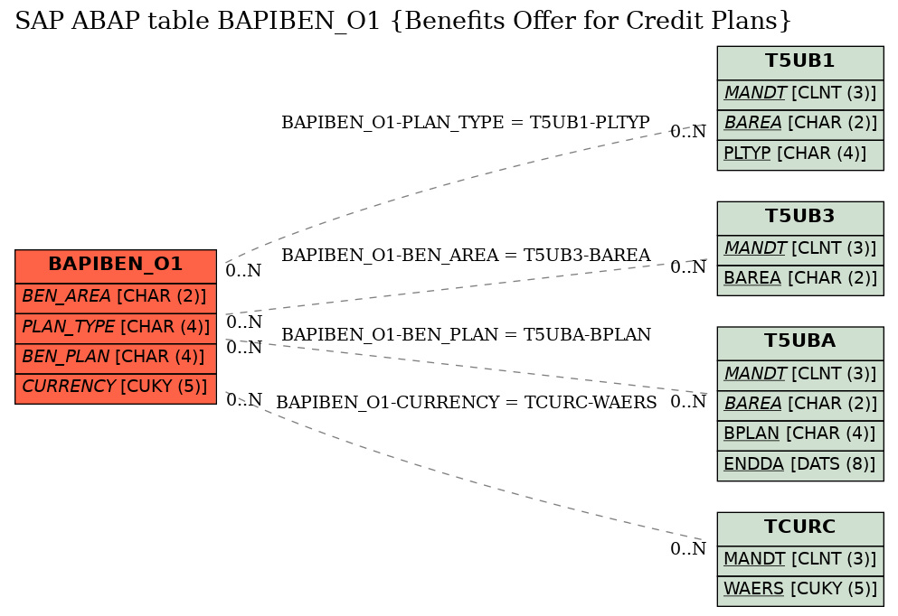 E-R Diagram for table BAPIBEN_O1 (Benefits Offer for Credit Plans)