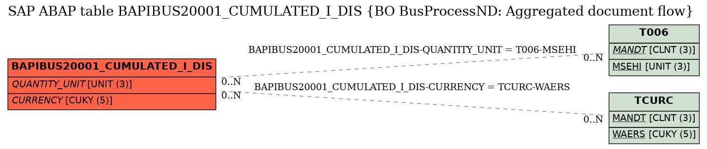 SAP ABAP Table BAPIBUS20001_CUMULATED_I_DIS (BO BusProcessND