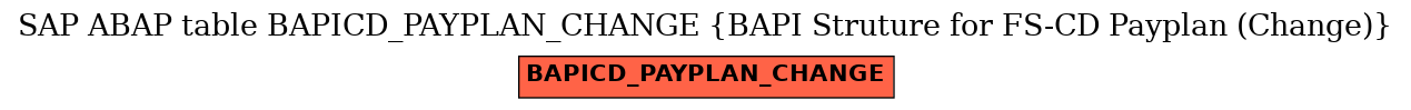 E-R Diagram for table BAPICD_PAYPLAN_CHANGE (BAPI Struture for FS-CD Payplan (Change))