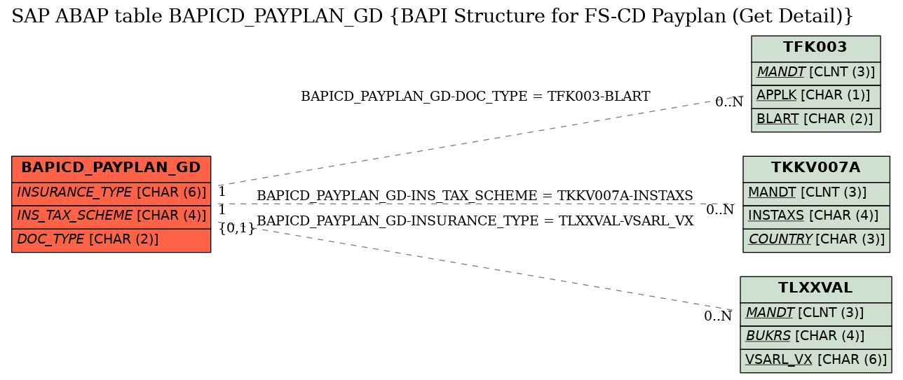 E-R Diagram for table BAPICD_PAYPLAN_GD (BAPI Structure for FS-CD Payplan (Get Detail))