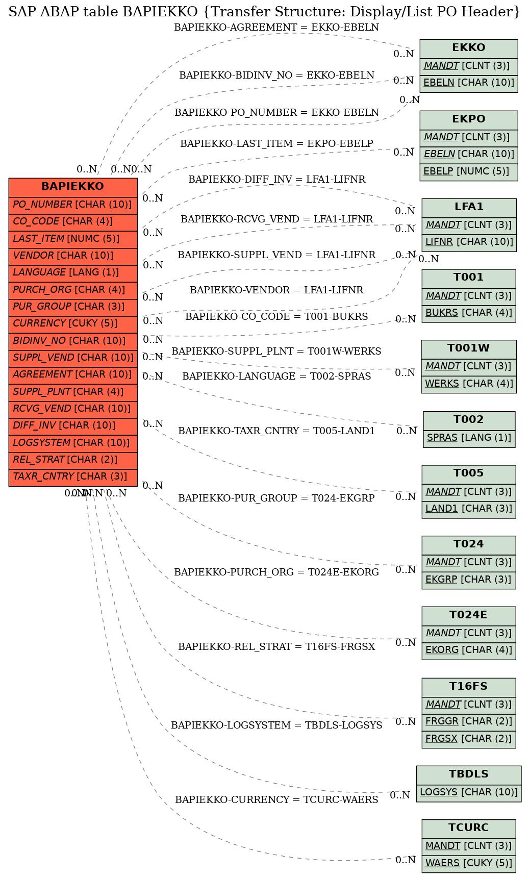 SAP ABAP Table BAPIEKKO (Transfer Structure: Display/List PO