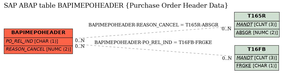 SAP ABAP Table BAPIMEPOHEADER (Purchase Order Header Data