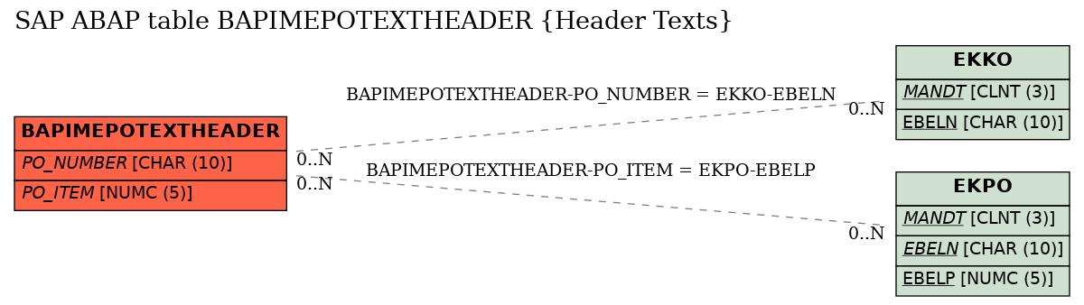 SAP ABAP Table BAPIMEPOTEXTHEADER (Header Texts), sap-tables