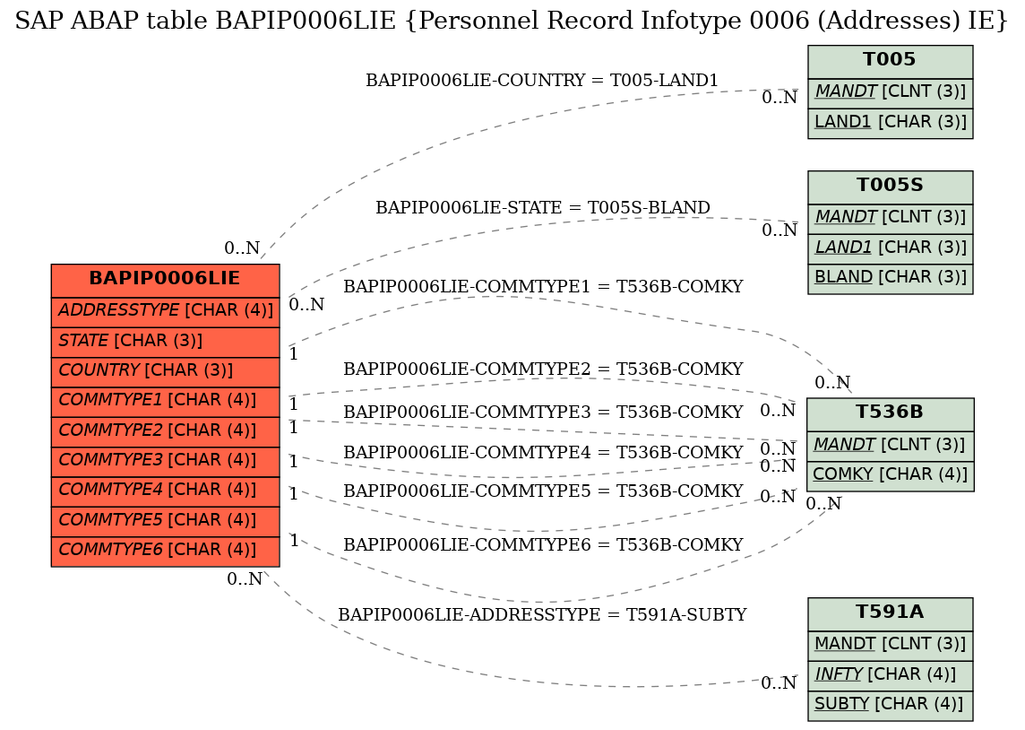 E-R Diagram for table BAPIP0006LIE (Personnel Record Infotype 0006 (Addresses) IE)