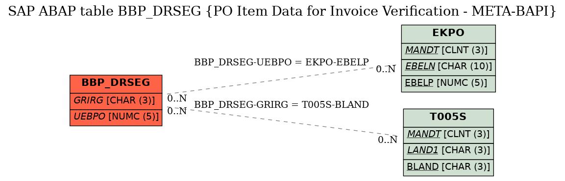 SAP ABAP Table BBP_DRSEG (PO Item Data for Invoice