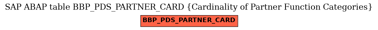 E-R Diagram for table BBP_PDS_PARTNER_CARD (Cardinality of Partner Function Categories)