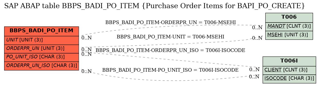 SAP ABAP Table BBPS_BADI_PO_ITEM (Purchase Order Items for