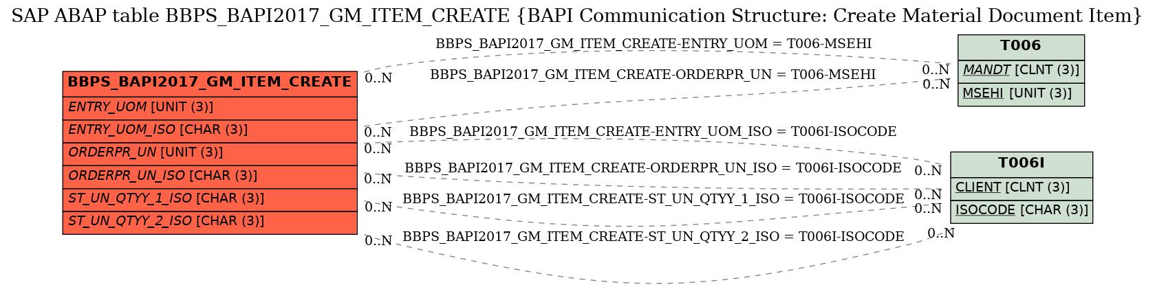 SAP ABAP Table BBPS_BAPI2017_GM_ITEM_CREATE (BAPI