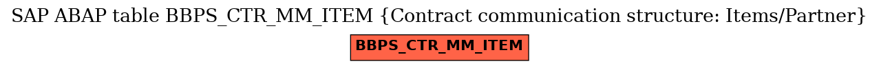 E-R Diagram for table BBPS_CTR_MM_ITEM (Contract communication structure: Items/Partner)