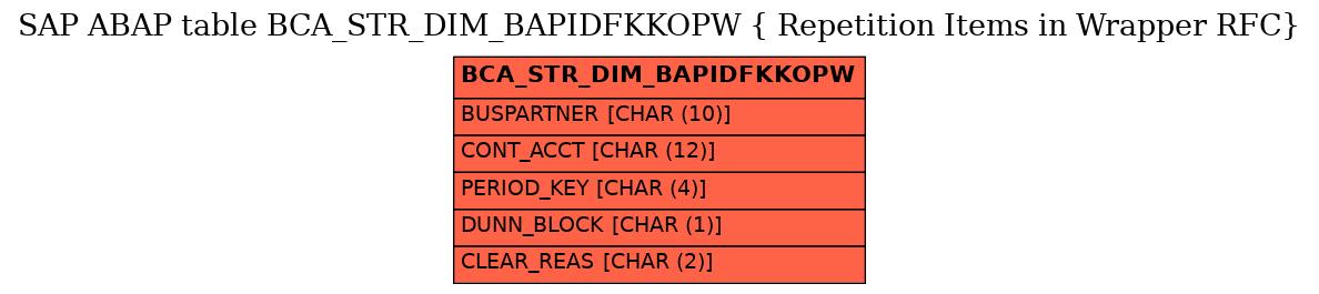 E-R Diagram for table BCA_STR_DIM_BAPIDFKKOPW ( Repetition Items in Wrapper RFC)