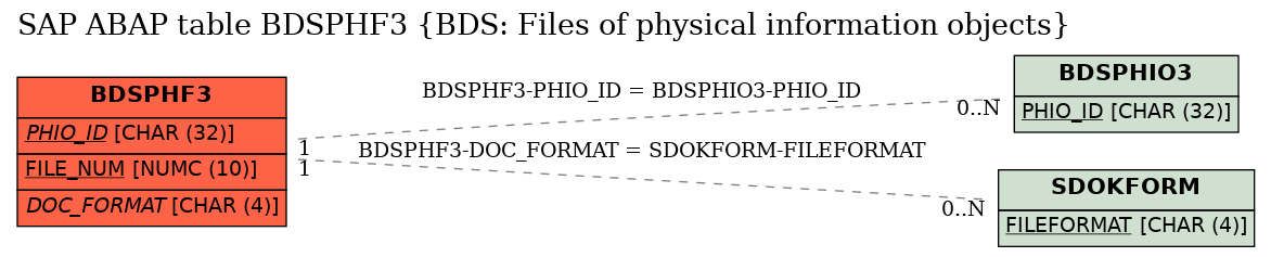 SAP ABAP Table BDSPHF3 (BDS: Files of physical information objects