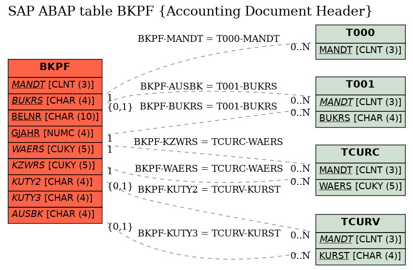 E-R Diagram for table BKPF (Accounting Document Header)