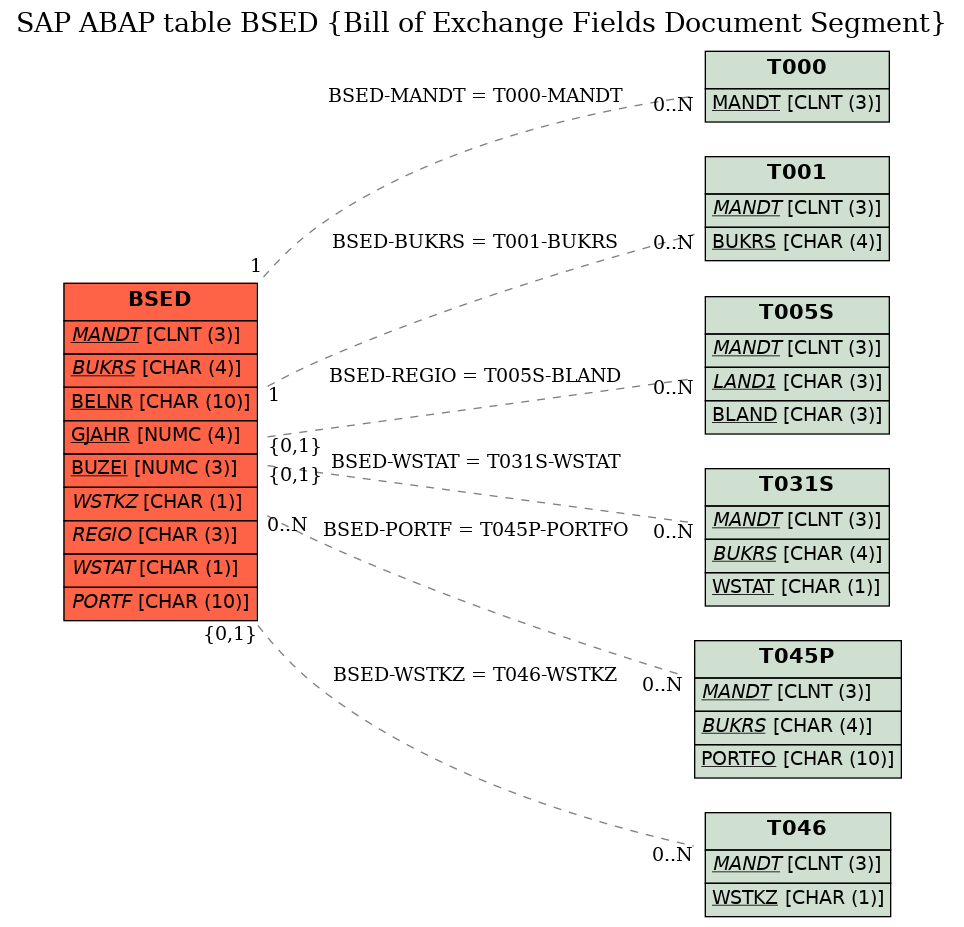 e-r diagram for table bsed (bill of exchange fields document segment)