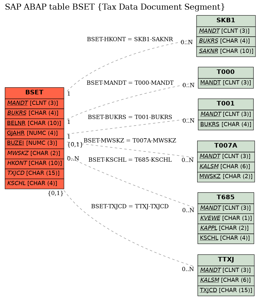 E-R Diagram for table BSET (Tax Data Document Segment)