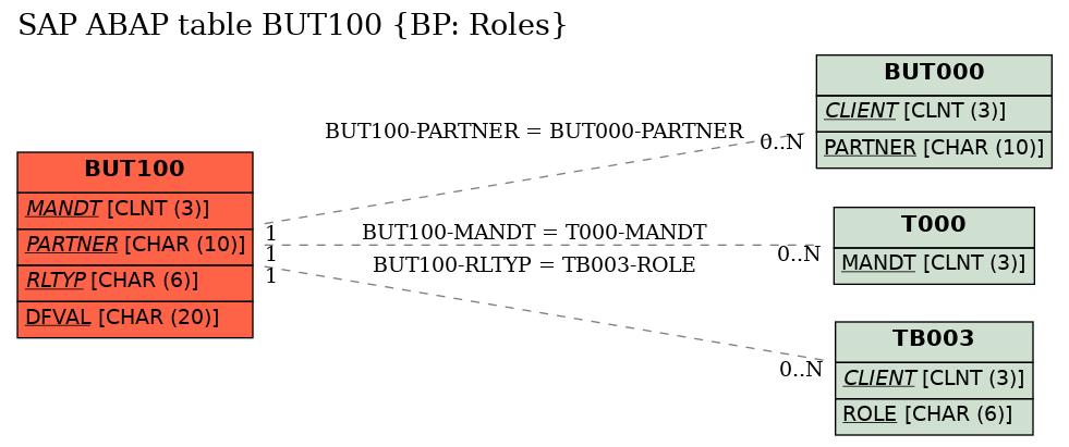 E-R Diagram for table BUT100 (BP: Roles)