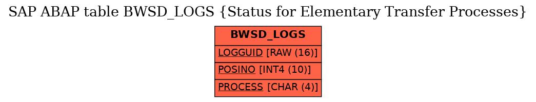 E-R Diagram for table BWSD_LOGS (Status for Elementary Transfer Processes)