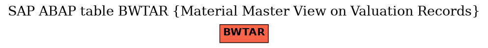 E-R Diagram for table BWTAR (Material Master View on Valuation Records)