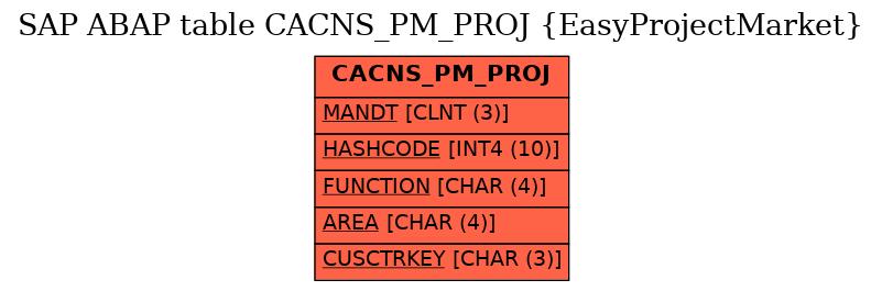 E-R Diagram for table CACNS_PM_PROJ (EasyProjectMarket)