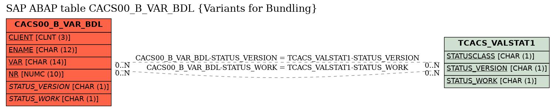 E-R Diagram for table CACS00_B_VAR_BDL (Variants for Bundling)