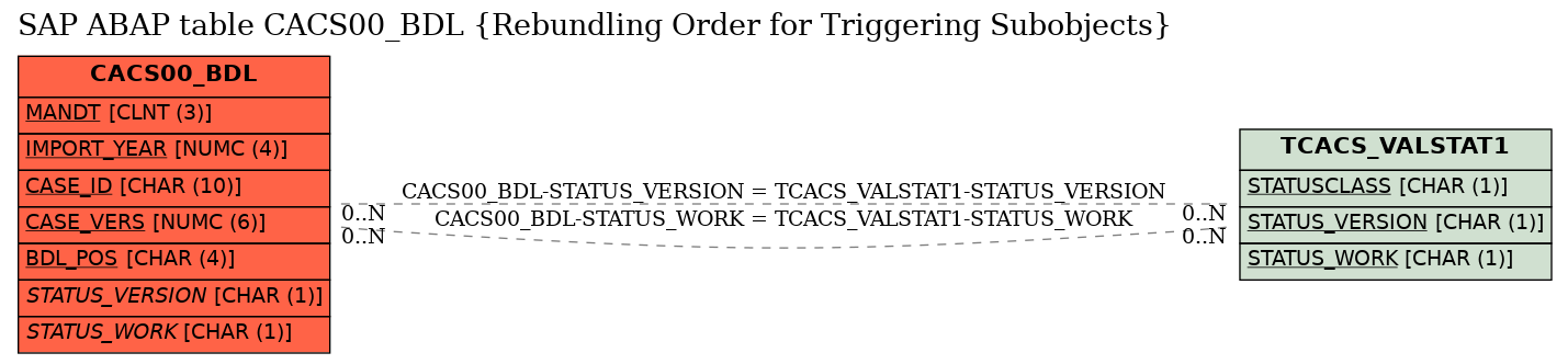 E-R Diagram for table CACS00_BDL (Rebundling Order for Triggering Subobjects)