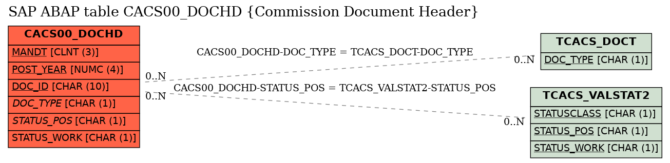 E-R Diagram for table CACS00_DOCHD (Commission Document Header)