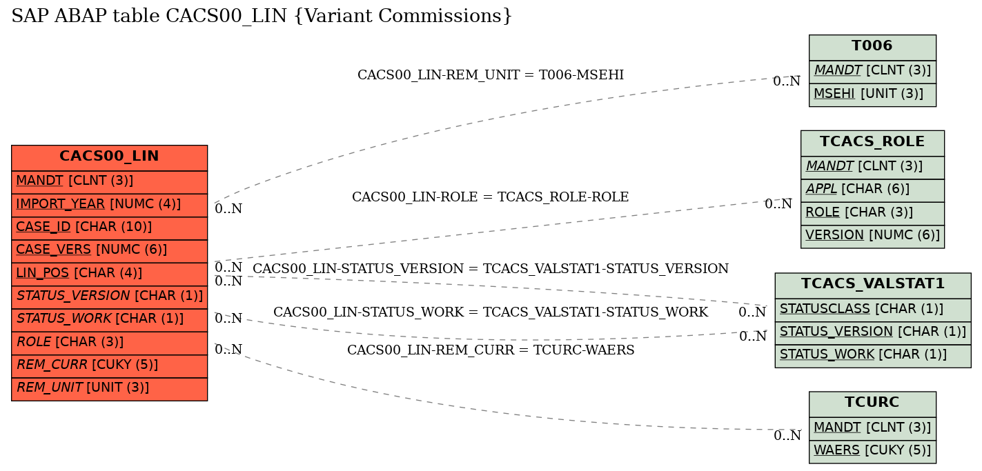 E-R Diagram for table CACS00_LIN (Variant Commissions)