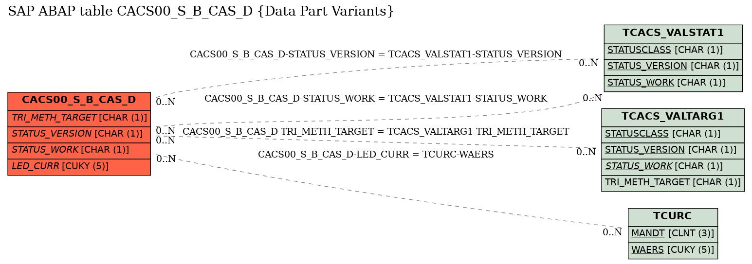 E-R Diagram for table CACS00_S_B_CAS_D (Data Part Variants)
