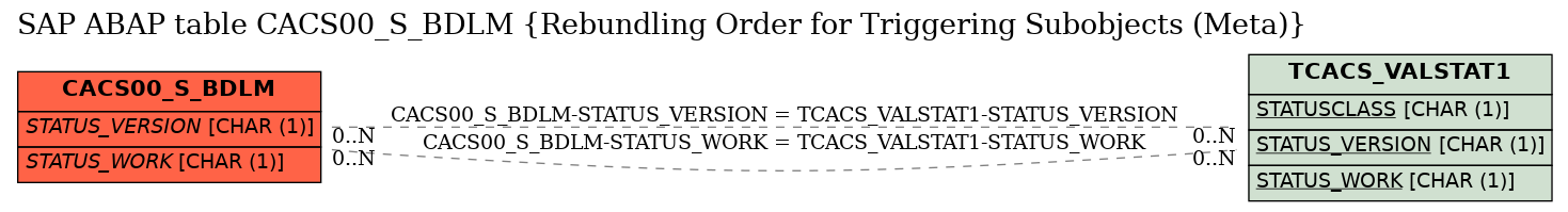 E-R Diagram for table CACS00_S_BDLM (Rebundling Order for Triggering Subobjects (Meta))