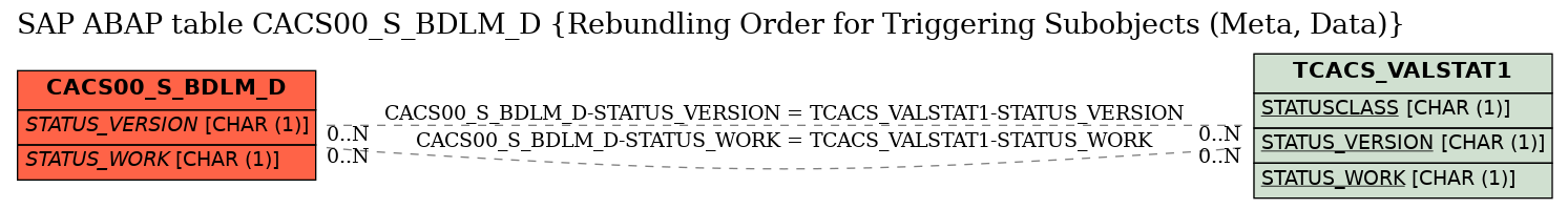 E-R Diagram for table CACS00_S_BDLM_D (Rebundling Order for Triggering Subobjects (Meta, Data))