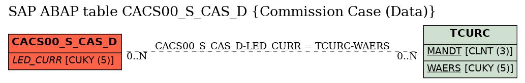 E-R Diagram for table CACS00_S_CAS_D (Commission Case (Data))