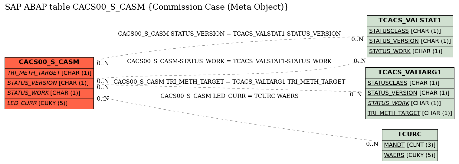 E-R Diagram for table CACS00_S_CASM (Commission Case (Meta Object))