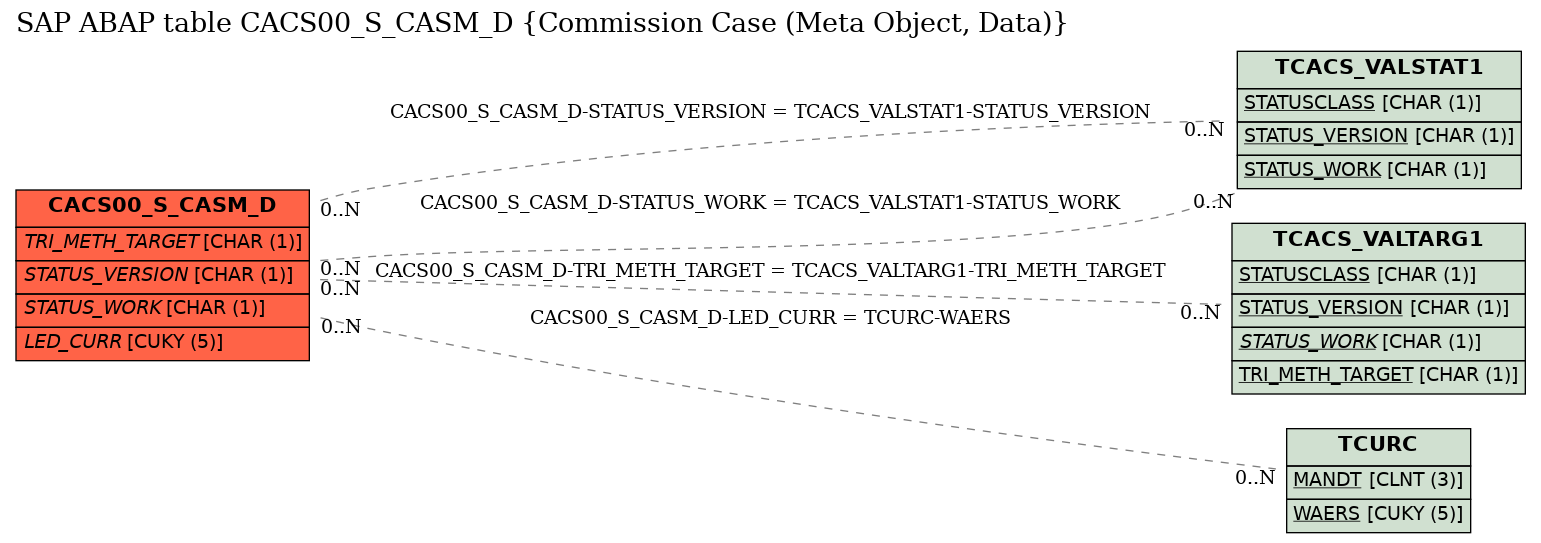 E-R Diagram for table CACS00_S_CASM_D (Commission Case (Meta Object, Data))