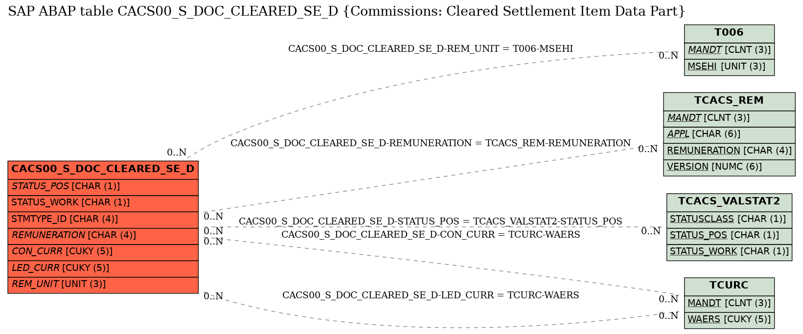 E-R Diagram for table CACS00_S_DOC_CLEARED_SE_D (Commissions: Cleared Settlement Item Data Part)