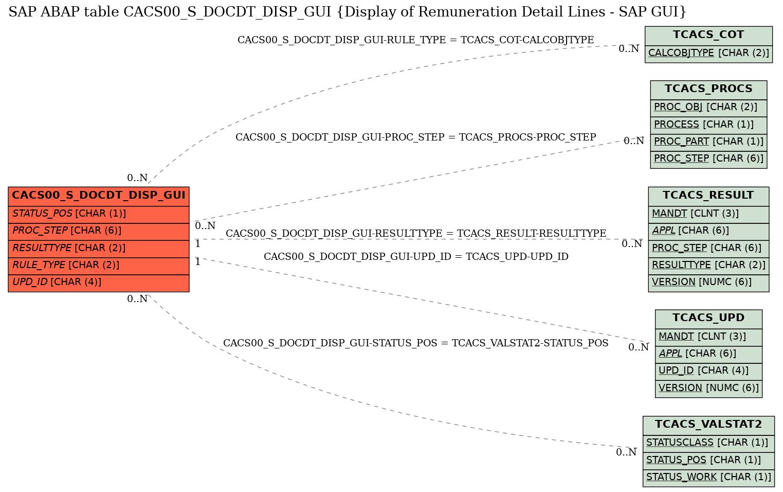 E-R Diagram for table CACS00_S_DOCDT_DISP_GUI (Display of Remuneration Detail Lines - SAP GUI)
