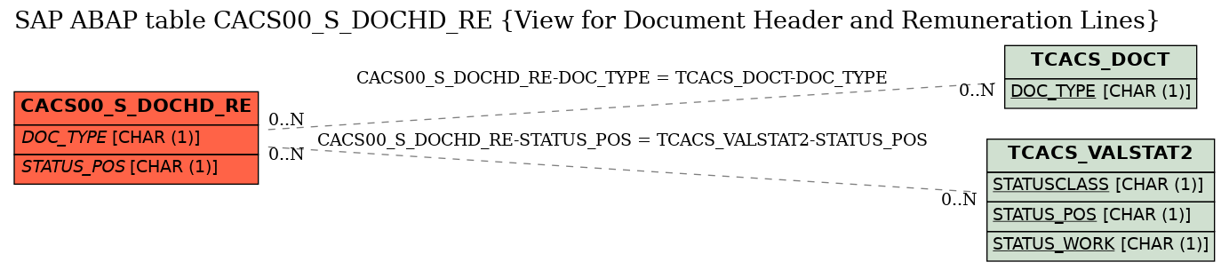 E-R Diagram for table CACS00_S_DOCHD_RE (View for Document Header and Remuneration Lines)