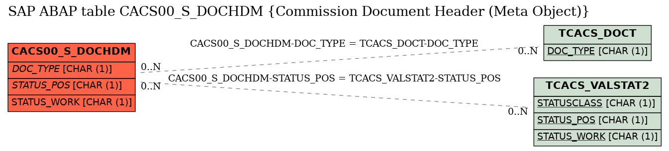 E-R Diagram for table CACS00_S_DOCHDM (Commission Document Header (Meta Object))
