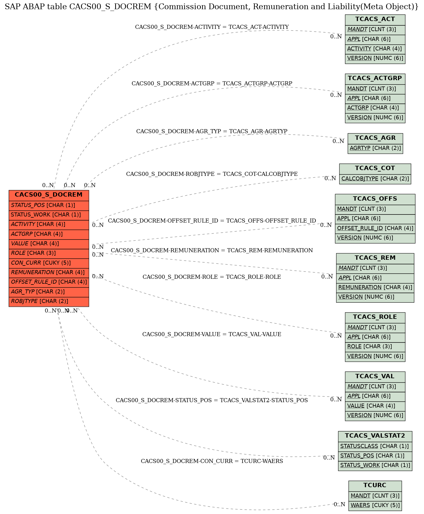 E-R Diagram for table CACS00_S_DOCREM (Commission Document, Remuneration and Liability(Meta Object))