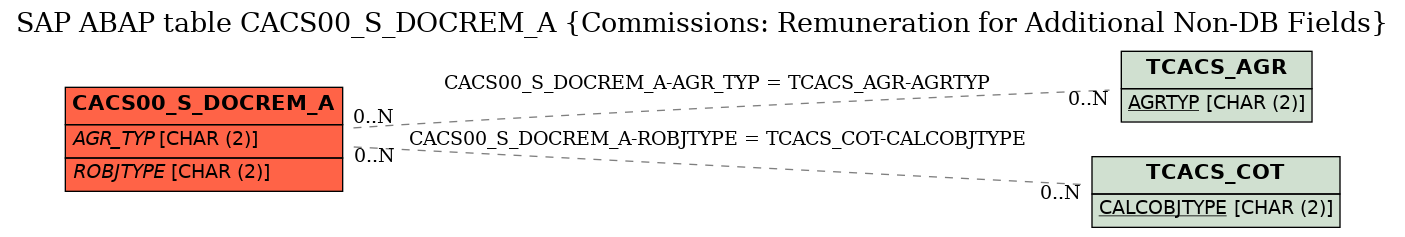 E-R Diagram for table CACS00_S_DOCREM_A (Commissions: Remuneration for Additional Non-DB Fields)