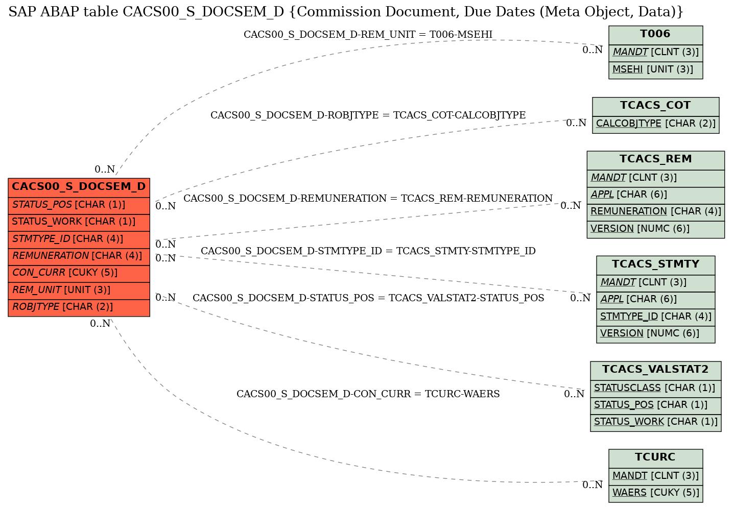 E-R Diagram for table CACS00_S_DOCSEM_D (Commission Document, Due Dates (Meta Object, Data))