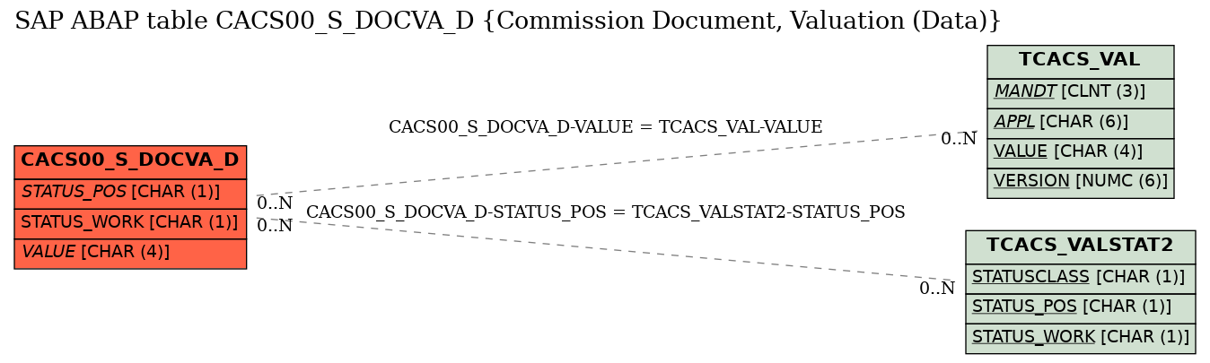 E-R Diagram for table CACS00_S_DOCVA_D (Commission Document, Valuation (Data))