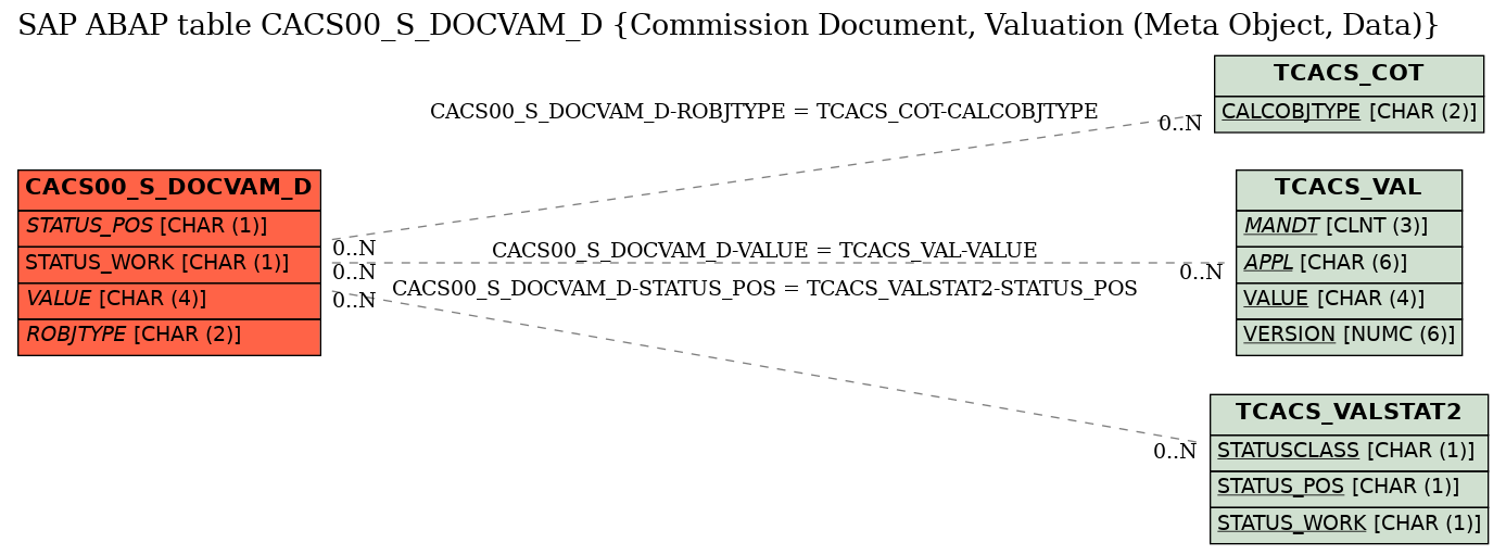 E-R Diagram for table CACS00_S_DOCVAM_D (Commission Document, Valuation (Meta Object, Data))