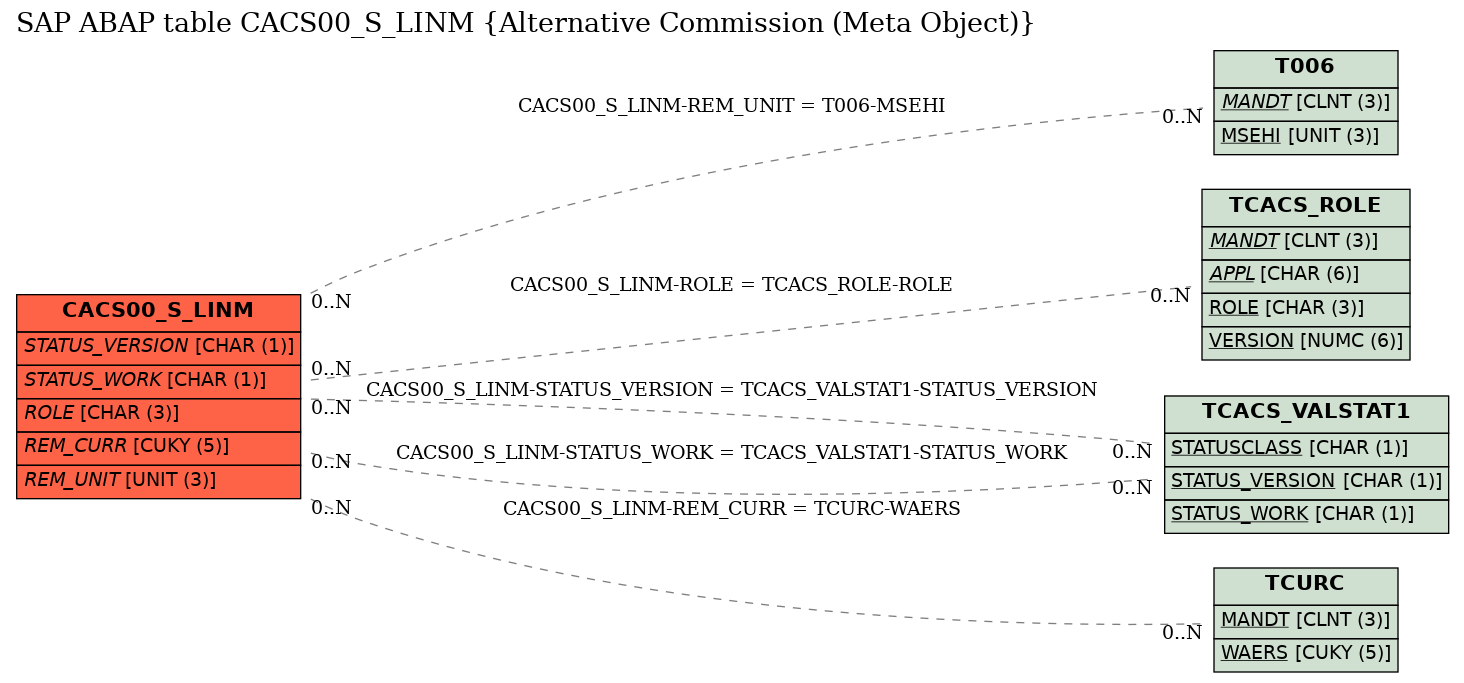E-R Diagram for table CACS00_S_LINM (Alternative Commission (Meta Object))