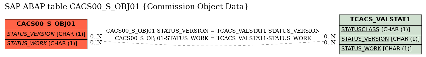 E-R Diagram for table CACS00_S_OBJ01 (Commission Object Data)