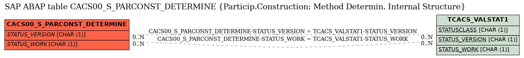 E-R Diagram for table CACS00_S_PARCONST_DETERMINE (Particip.Construction: Method Determin. Internal Structure)