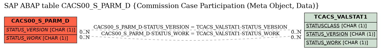 E-R Diagram for table CACS00_S_PARM_D (Commission Case Participation (Meta Object, Data))