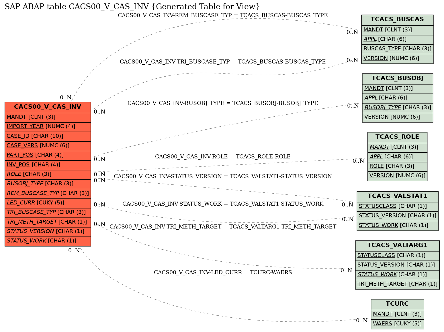 E-R Diagram for table CACS00_V_CAS_INV (Generated Table for View)