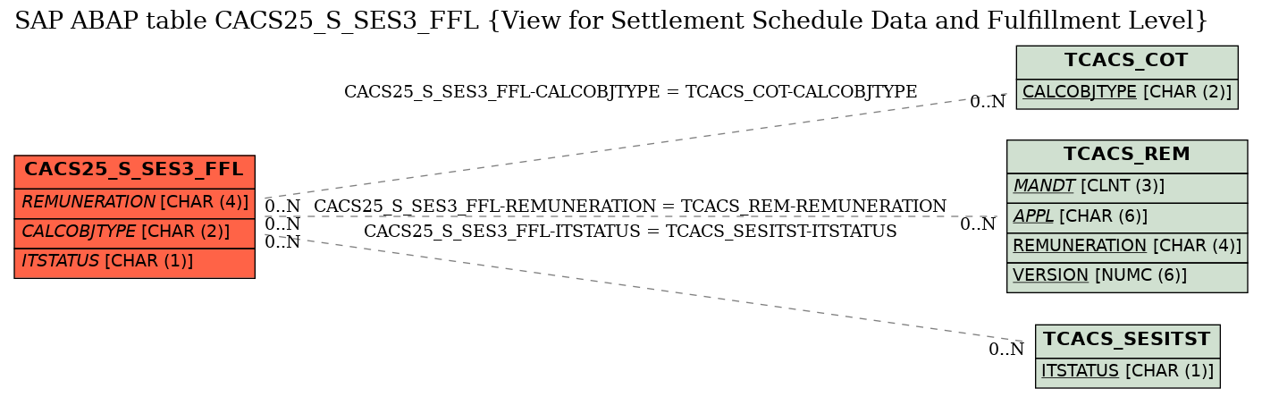 E-R Diagram for table CACS25_S_SES3_FFL (View for Settlement Schedule Data and Fulfillment Level)