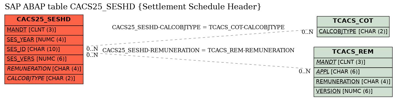 E-R Diagram for table CACS25_SESHD (Settlement Schedule Header)