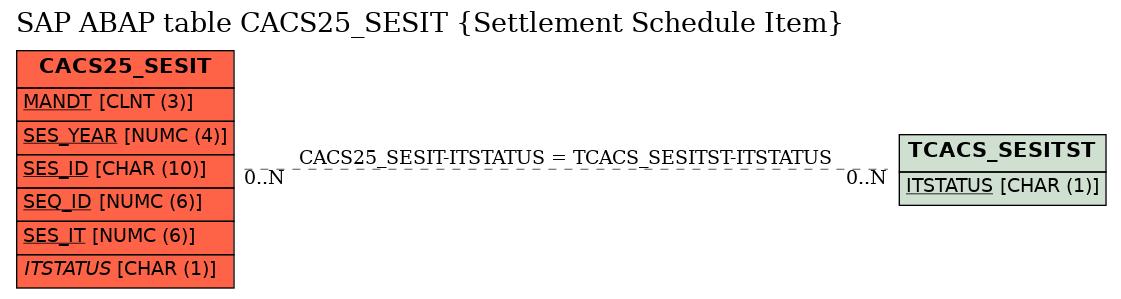 E-R Diagram for table CACS25_SESIT (Settlement Schedule Item)