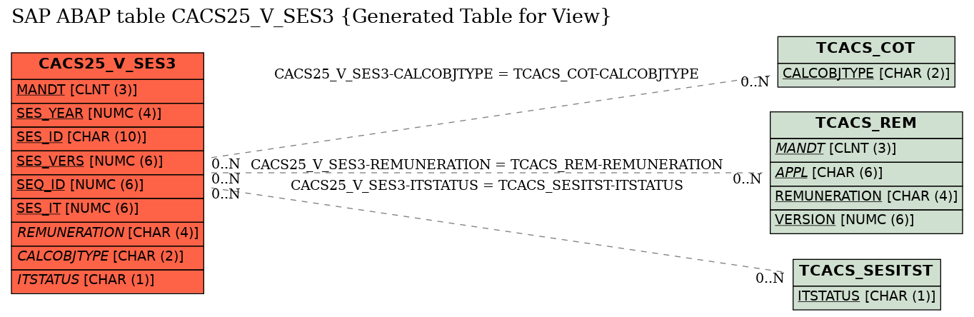 E-R Diagram for table CACS25_V_SES3 (Generated Table for View)
